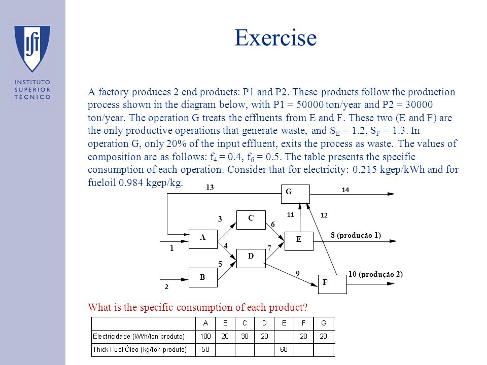 Exercise A factory produces 2 end products: P1 and P2.