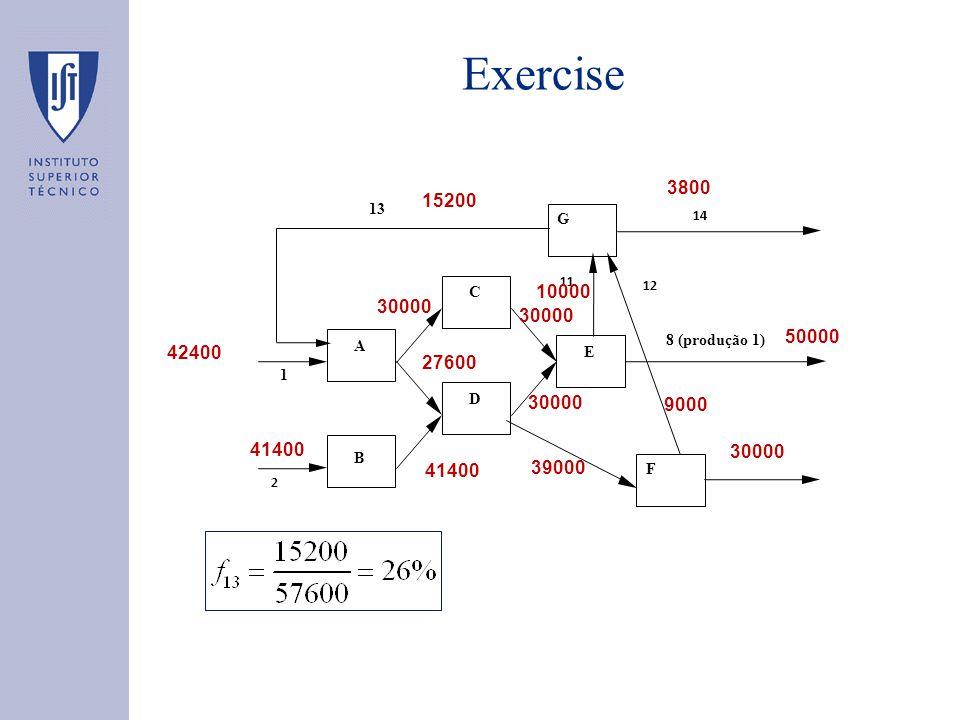 Exercise 8 (produção 1) A C D E B 2 1 F G 14 13 12 11 50000 30000 10000 39000 9000 3800 15200 27600 41400 42400