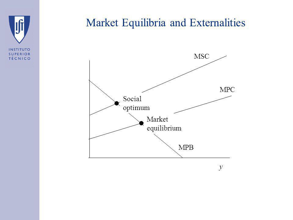 Market Equilibria and Externalities y MPC MPB MSC Market equilibrium Social optimum