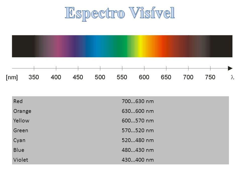 Red700...630 nm Orange630...600 nm Yellow600...570 nm Green570...520 nm Cyan520...480 nm Blue480...430 nm Violet430...400 nm