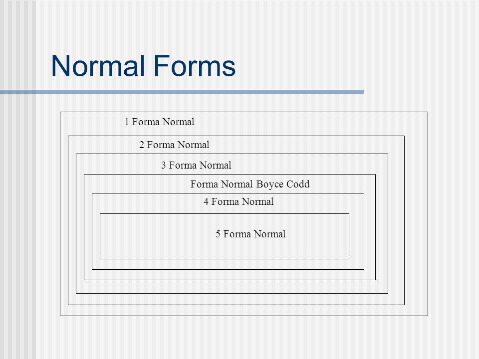 Normal Forms 1 Forma Normal 2 Forma Normal 3 Forma Normal 5 Forma Normal 4 Forma Normal Forma Normal Boyce Codd