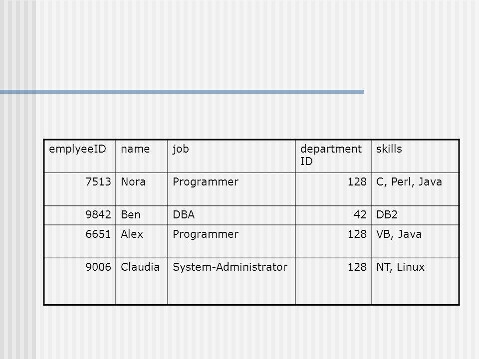 emplyeeIDnamejobdepartment ID skills 7513NoraProgrammer128C, Perl, Java 9842BenDBA42DB2 6651AlexProgrammer128VB, Java 9006ClaudiaSystem-Administrator128NT, Linux
