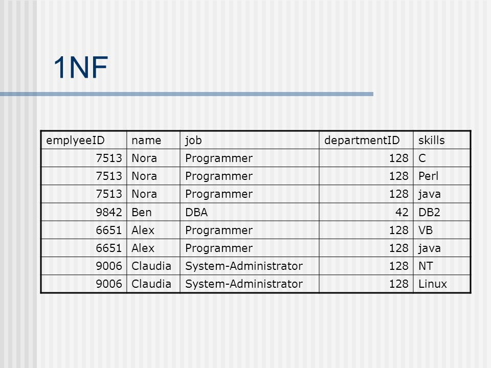 1NF emplyeeIDnamejobdepartmentIDskills 7513NoraProgrammer128C 7513NoraProgrammer128Perl 7513NoraProgrammer128java 9842BenDBA42DB2 6651AlexProgrammer128VB 6651AlexProgrammer128java 9006ClaudiaSystem-Administrator128NT 9006ClaudiaSystem-Administrator128Linux