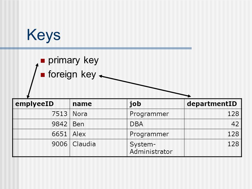 Keys primary key foreign key emplyeeIDnamejobdepartmentID 7513NoraProgrammer128 9842BenDBA42 6651AlexProgrammer128 9006ClaudiaSystem- Administrator 128