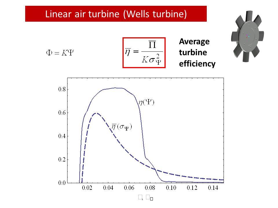 Linear air turbine (Wells turbine) Average turbine efficiency