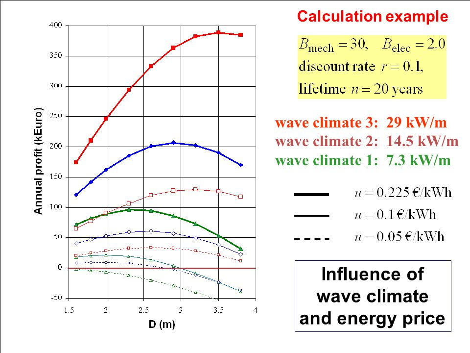 Calculation example wave climate 3: 29 kW/m wave climate 2: 14.5 kW/m wave climate 1: 7.3 kW/m Influence of wave climate and energy price
