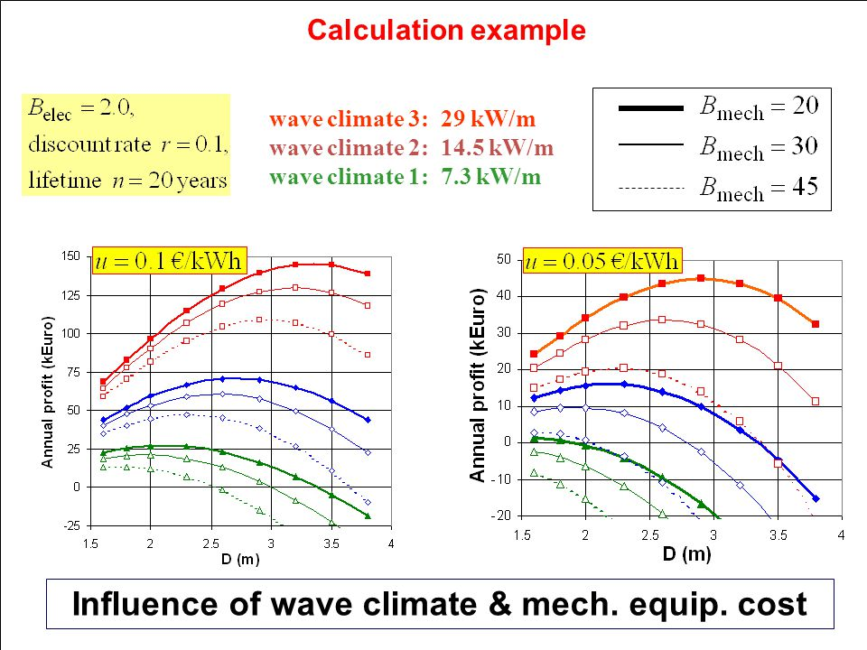 Calculation example Influence of wave climate & mech.