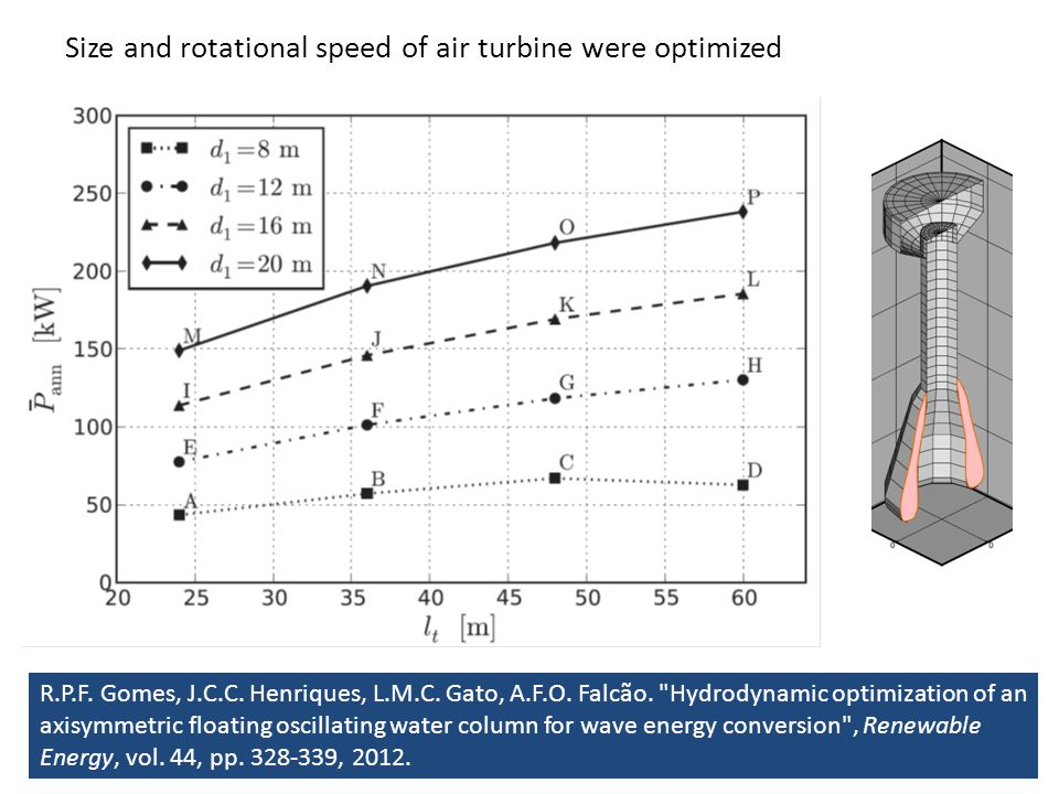Size and rotational speed of air turbine were optimized R.P.F.