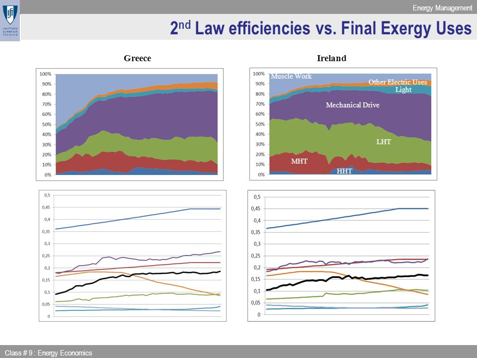Energy Management Class # 9 : Energy Economics 2 nd Law efficiencies vs.