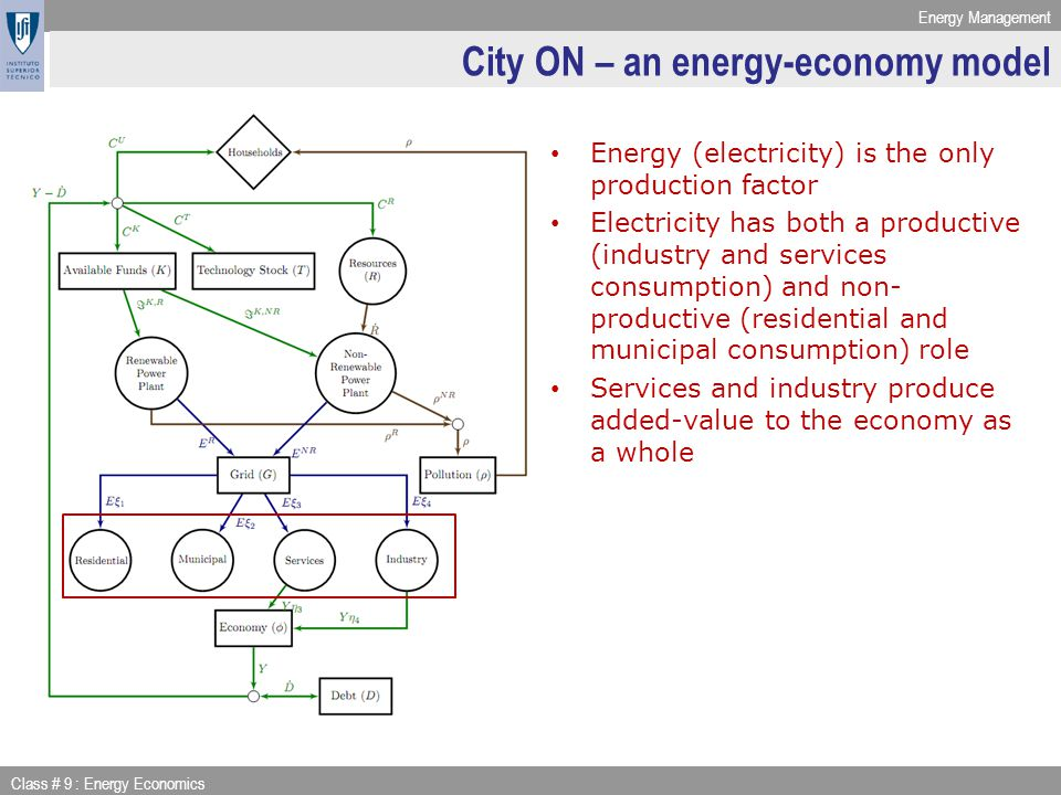 Energy Management Class # 9 : Energy Economics City ON – an energy-economy model Energy (electricity) is the only production factor Electricity has both a productive (industry and services consumption) and non- productive (residential and municipal consumption) role Services and industry produce added-value to the economy as a whole