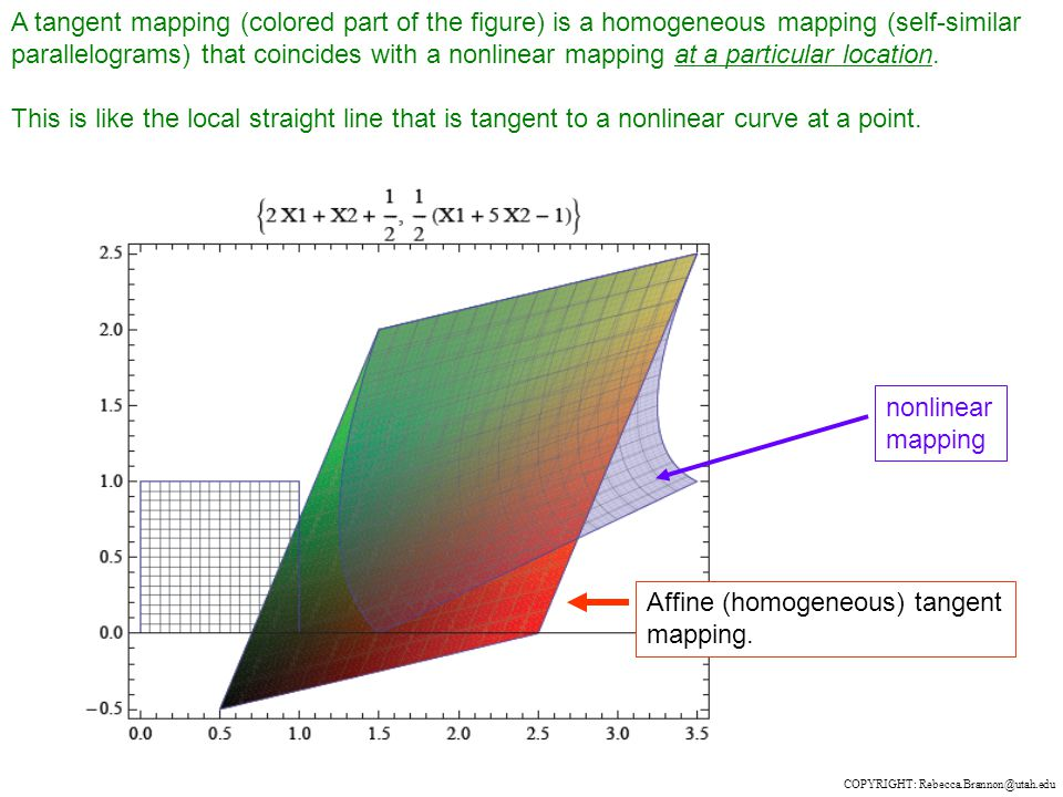 A tangent mapping (colored part of the figure) is a homogeneous mapping (self-similar parallelograms) that coincides with a nonlinear mapping at a particular location.
