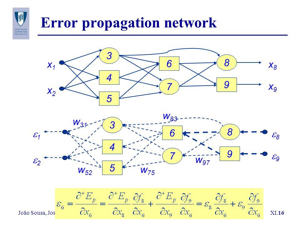 João Sousa, José Borges XI.16 Error propagation network x1x1 x2x2 4 5 3 6 7 9 8 x8x8 x9x9 11 22 4 5 3 6 7 9 8 88 99 w 83 w 97 w 52 w 75 w 31