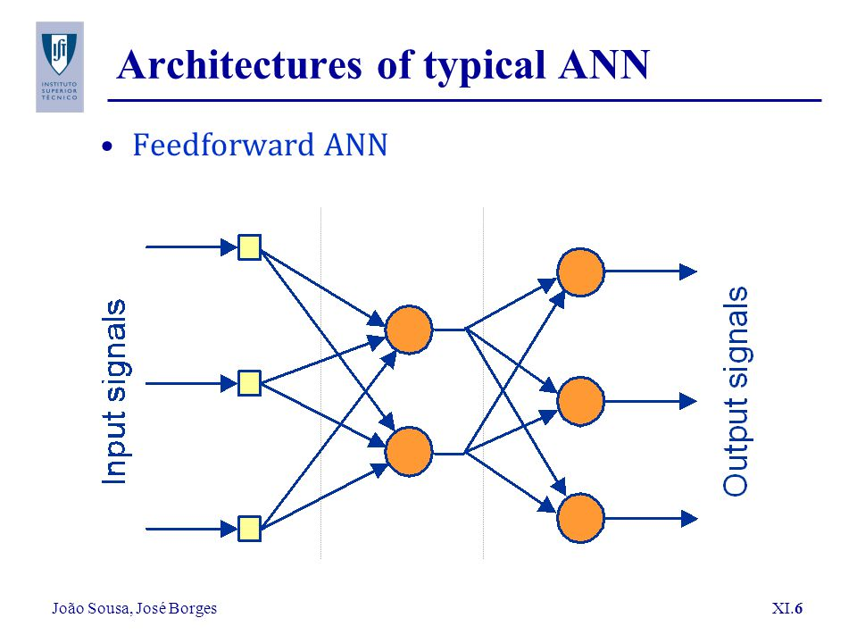 João Sousa, José Borges XI.6 Architectures of typical ANN Feedforward ANN