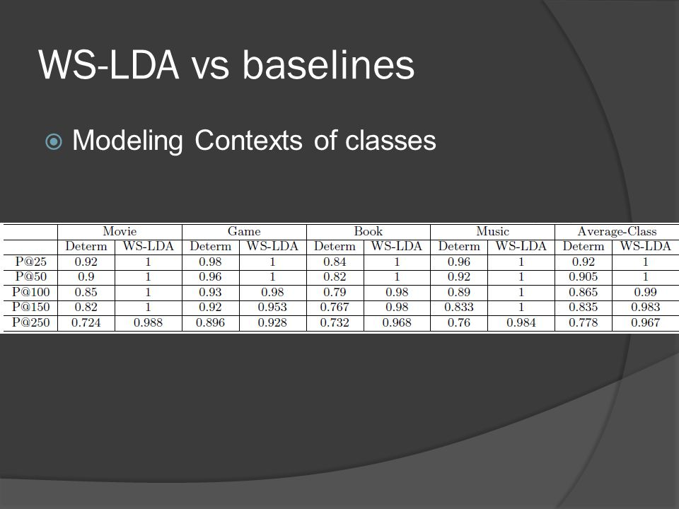 WS-LDA vs baselines  Modeling Contexts of classes