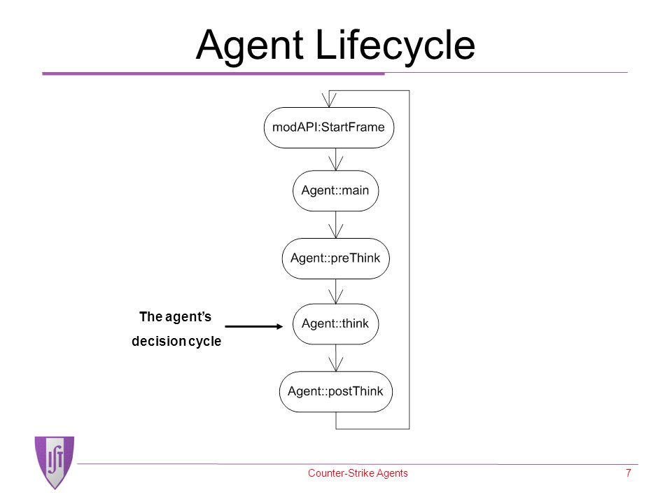 Counter-Strike Agents7 Agent Lifecycle The agent's decision cycle