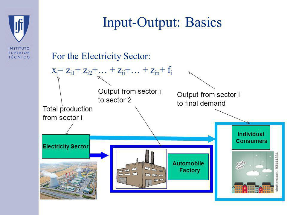 Input-Output: Basics For the Electricity Sector: x i = z i1 + z i2 +… + z ii +… + z in + f i Output from sector i to sector 2 Output from sector i to final demand Total production from sector i Electricity Sector Automobile Factory Individual Consumers