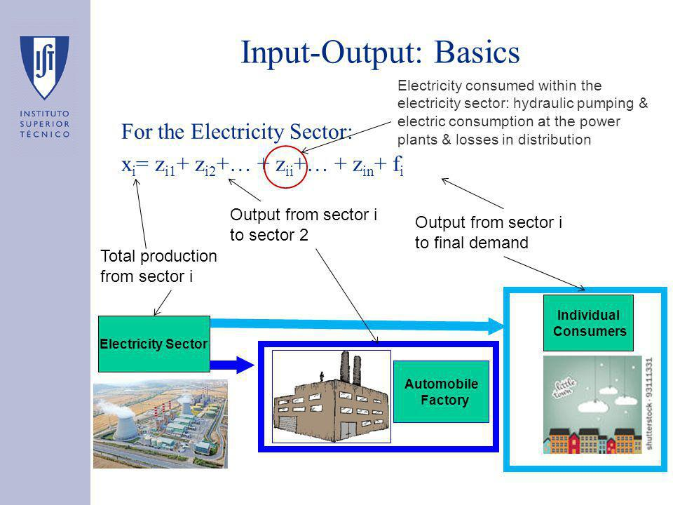 Input-Output: Basics For the Electricity Sector: x i = z i1 + z i2 +… + z ii +… + z in + f i Output from sector i to sector 2 Output from sector i to final demand Total production from sector i Electricity Sector Automobile Factory Individual Consumers Electricity consumed within the electricity sector: hydraulic pumping & electric consumption at the power plants & losses in distribution