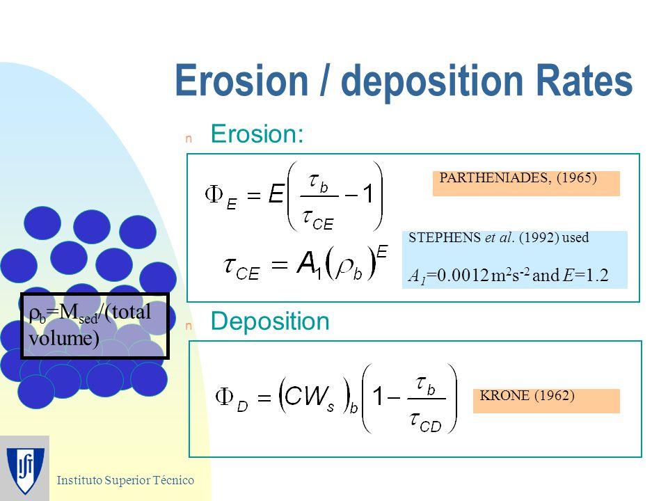 Instituto Superior Técnico Erosion / deposition Rates n Erosion: n Deposition PARTHENIADES, (1965) KRONE (1962) STEPHENS et al.
