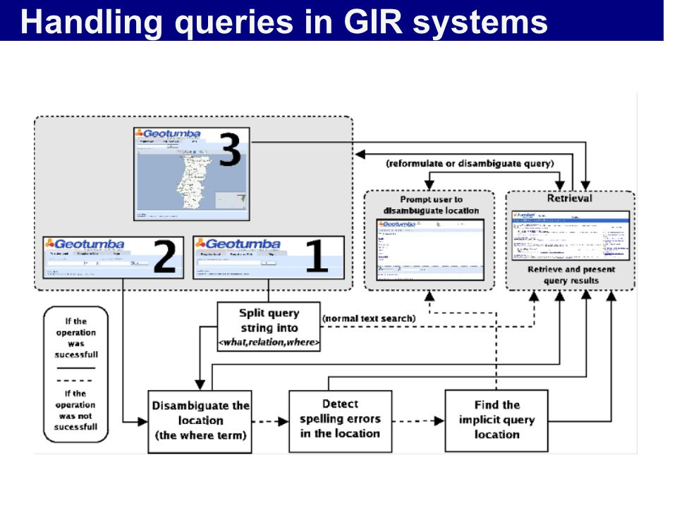 Handling queries in GIR systems