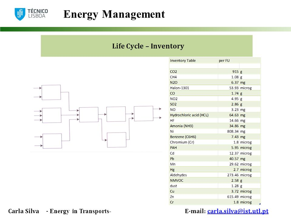 Carla Silva - Energy in Transports- E-mail: carla.silva@ist.utl.ptcarla.silva@ist.utl.pt Energy Management Life Cycle – Inventory