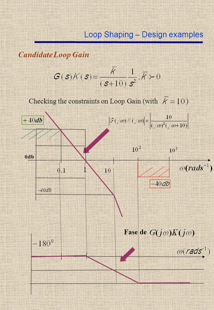 Candidate Loop Gain Checking the constraints on Loop Gain (with ) 0db Fase de Loop Shaping – Design examples -40db