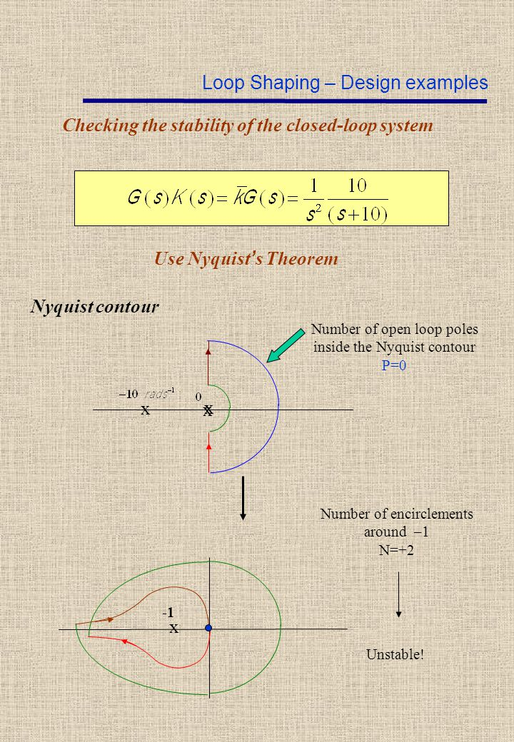 Checking the stability of the closed-loop system Use Nyquist ' s Theorem Nyquist contour x x Number of open loop poles inside the Nyquist contour P=0