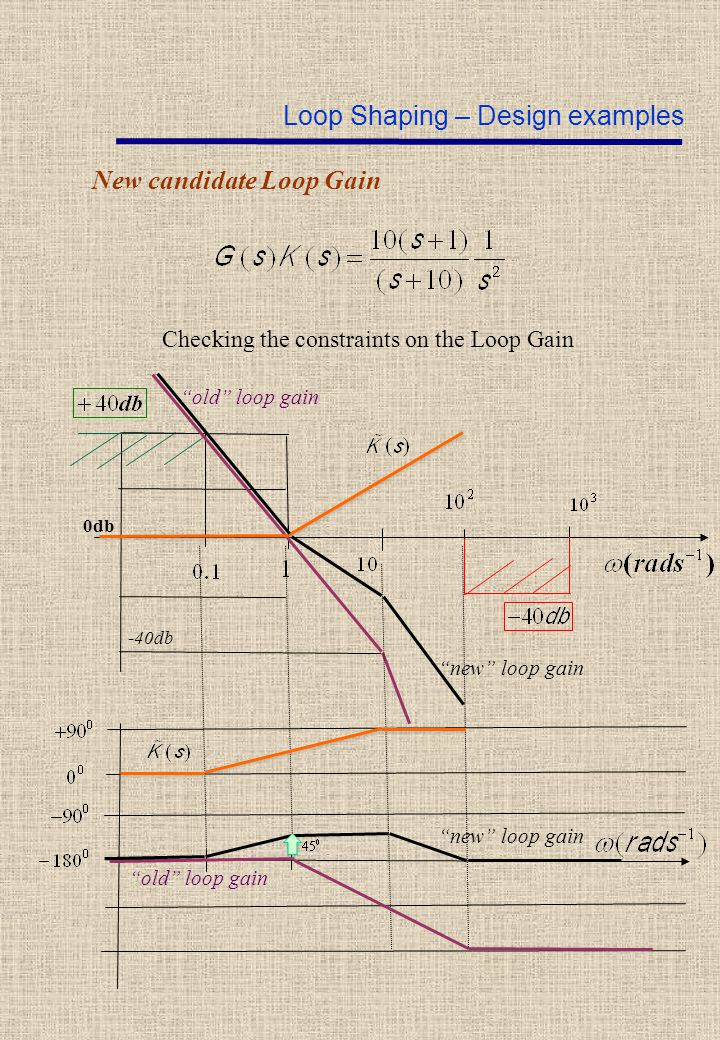 "New candidate Loop Gain Checking the constraints on the Loop Gain 0db Loop Shaping – Design examples -40db ""old"" loop gain ""new"" loop gain"
