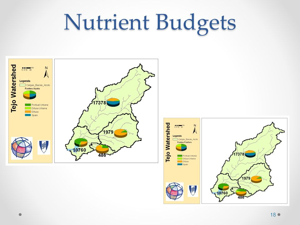 Nutrient Budgets 18