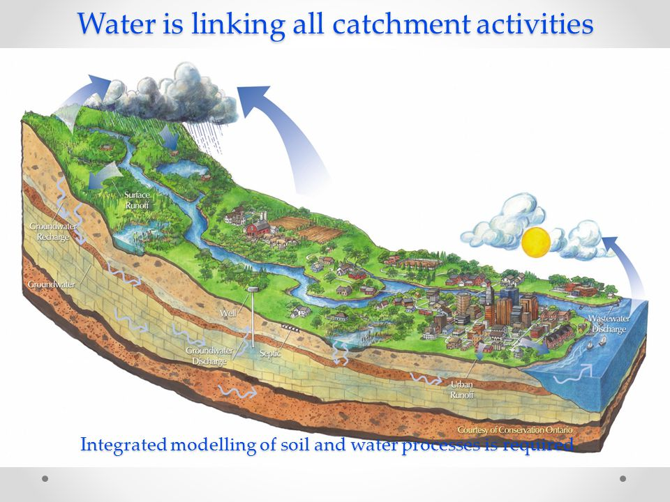 Water is linking all catchment activities Integrated modelling of soil and water processes is required