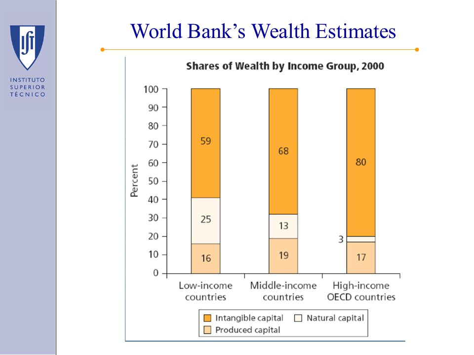 World Bank's Wealth Estimates