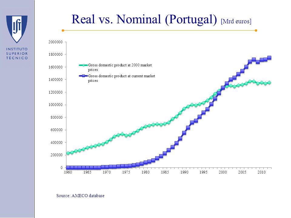 Real vs. Nominal (Portugal) [Mrd euros] Source: AMECO database
