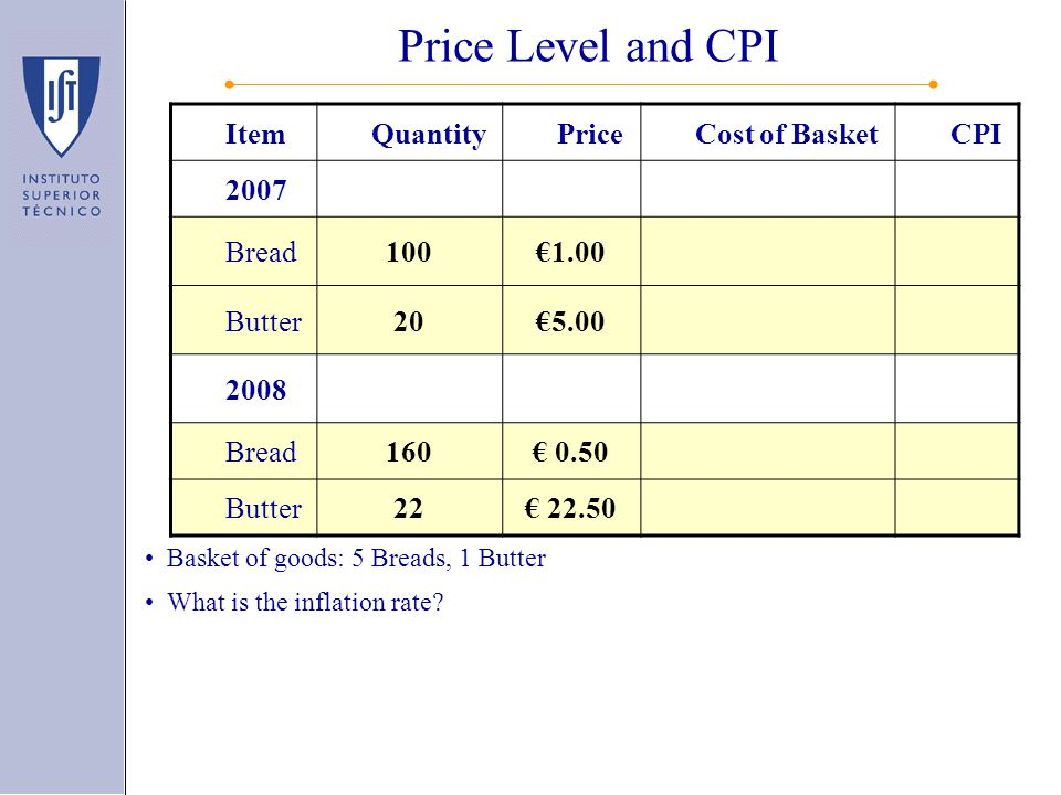 Basket of goods: 5 Breads, 1 Butter What is the inflation rate? Inflation rate = rate of change of price level, 150% = (250-100)/100 Price Level and C