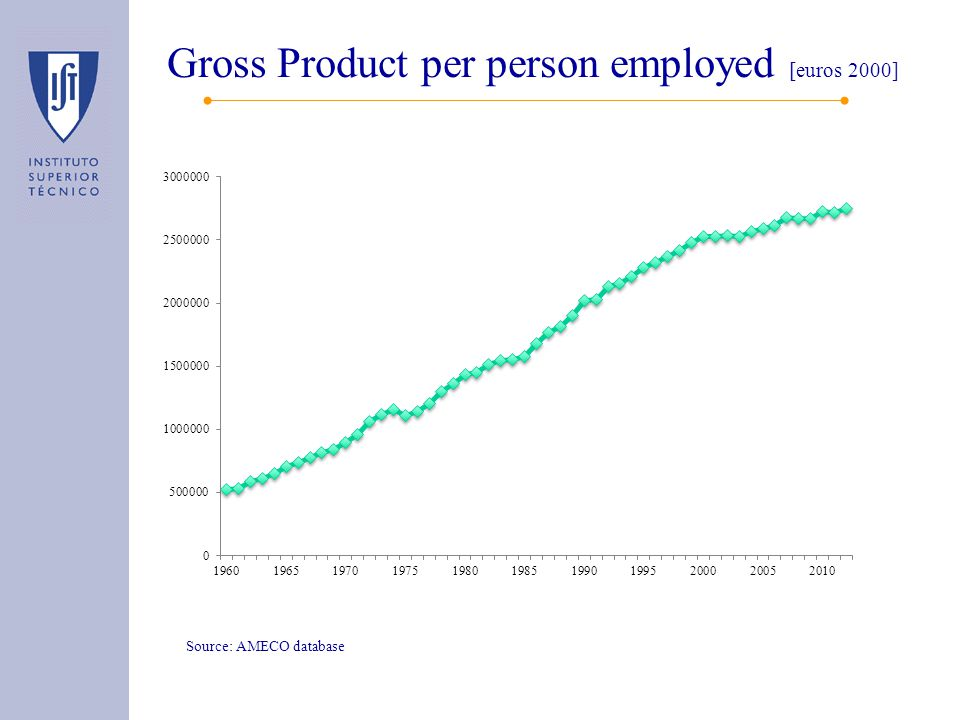 Gross Product per person employed [euros 2000] Source: AMECO database