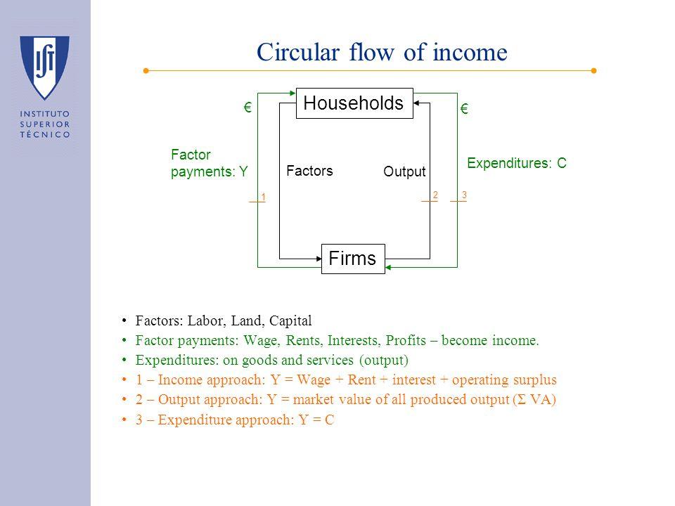 Circular flow of income Balance to: –Households: Y - T net = C + S, T net = T- Tr –Firms: Y = C + I + G + X - M –Government: ΔGov = T net - G –FI: S + ΔGov + B - L = I –ROW: X - M = L - B Households Firms C FI S I Gov.