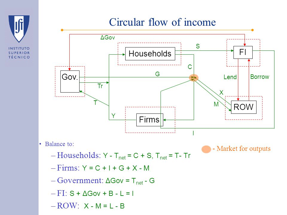 Circular flow of income Balance to: –Households: Y - T net = C + S, T net = T- Tr –Firms: Y = C + I + G + X - M –Government: ΔGov = T net - G –FI: S + ΔGov + B - L = I –ROW: X - M = L - B Households Firms C FI S I Gov.