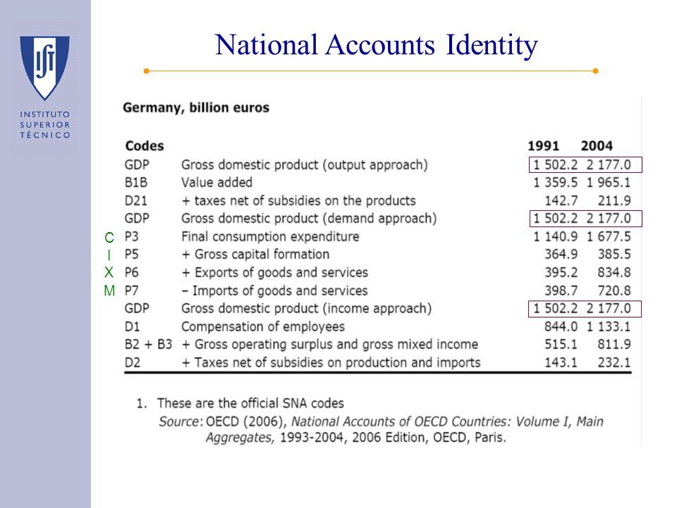 National Accounts Identity C I X M