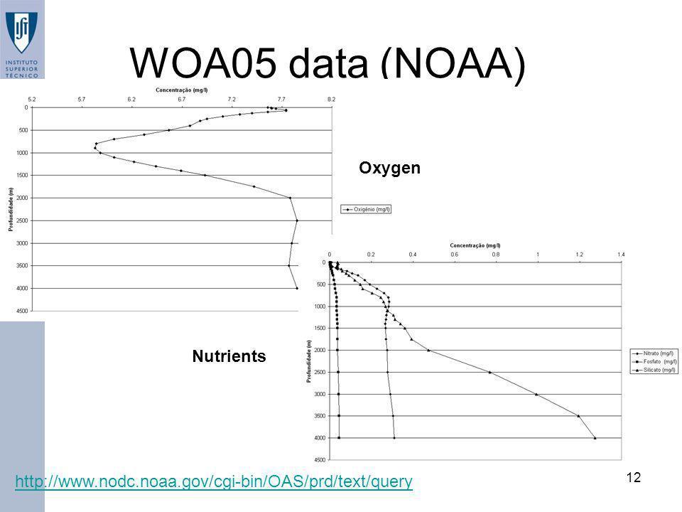www.mohid.com 12 WOA05 data (NOAA) Oxygen Nutrients http://www.nodc.noaa.gov/cgi-bin/OAS/prd/text/query