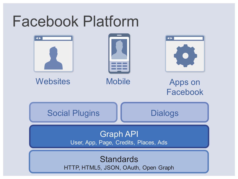 Facebook Platform Graph API User, App, Page, Credits, Places, Ads Standards HTTP, HTML5, JSON, OAuth, Open Graph WebsitesMobile Apps on Facebook Social PluginsDialogs