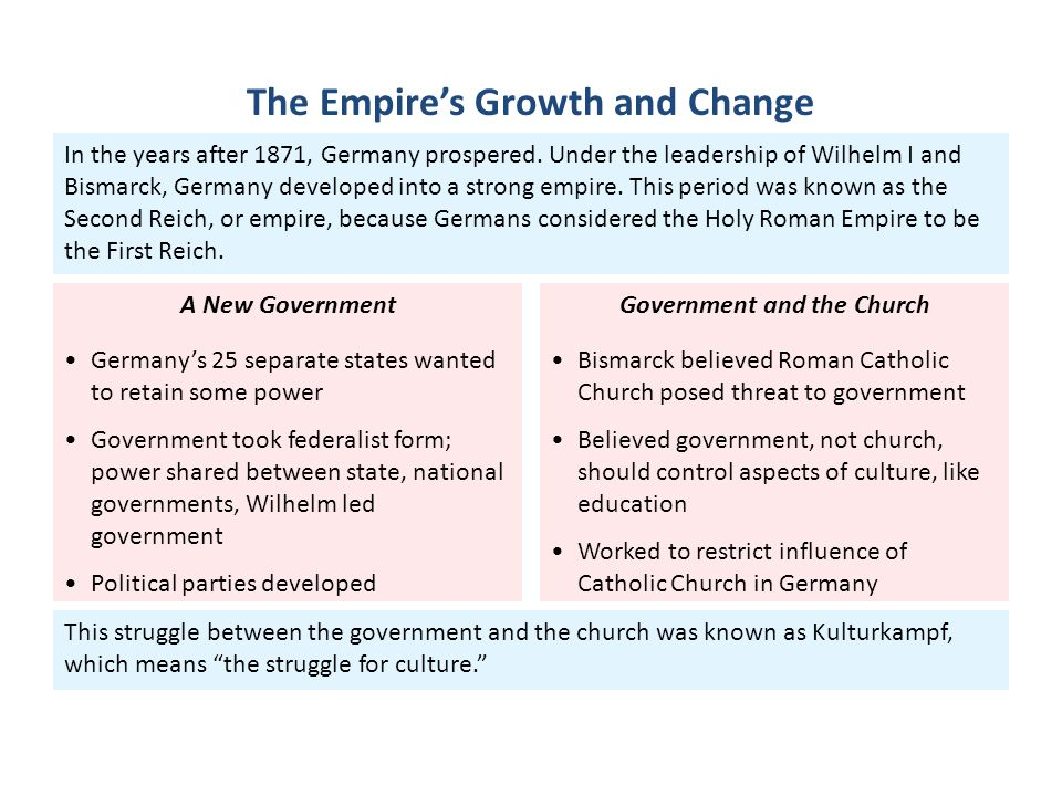 This struggle between the government and the church was known as Kulturkampf, which means the struggle for culture. In the years after 1871, Germany prospered.