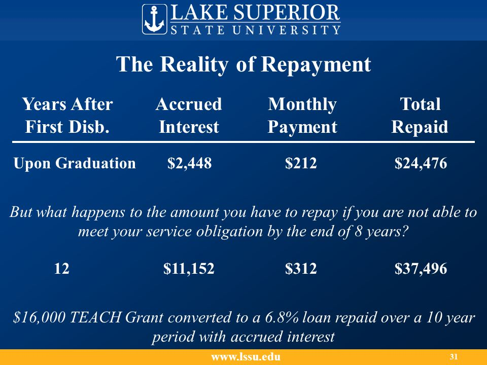 The Reality of Repayment www.lssu.edu 31 Years After First Disb.