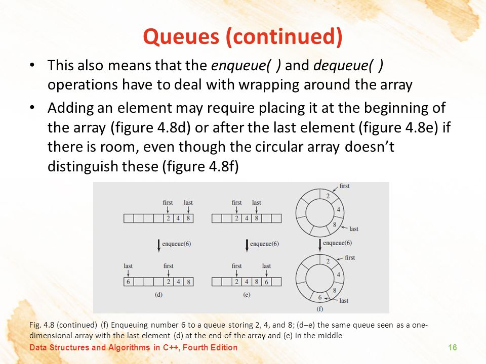 Queues (continued) This also means that the enqueue( ) and dequeue( ) operations have to deal with wrapping around the array Adding an element may require placing it at the beginning of the array (figure 4.8d) or after the last element (figure 4.8e) if there is room, even though the circular array doesn't distinguish these (figure 4.8f) Fig.