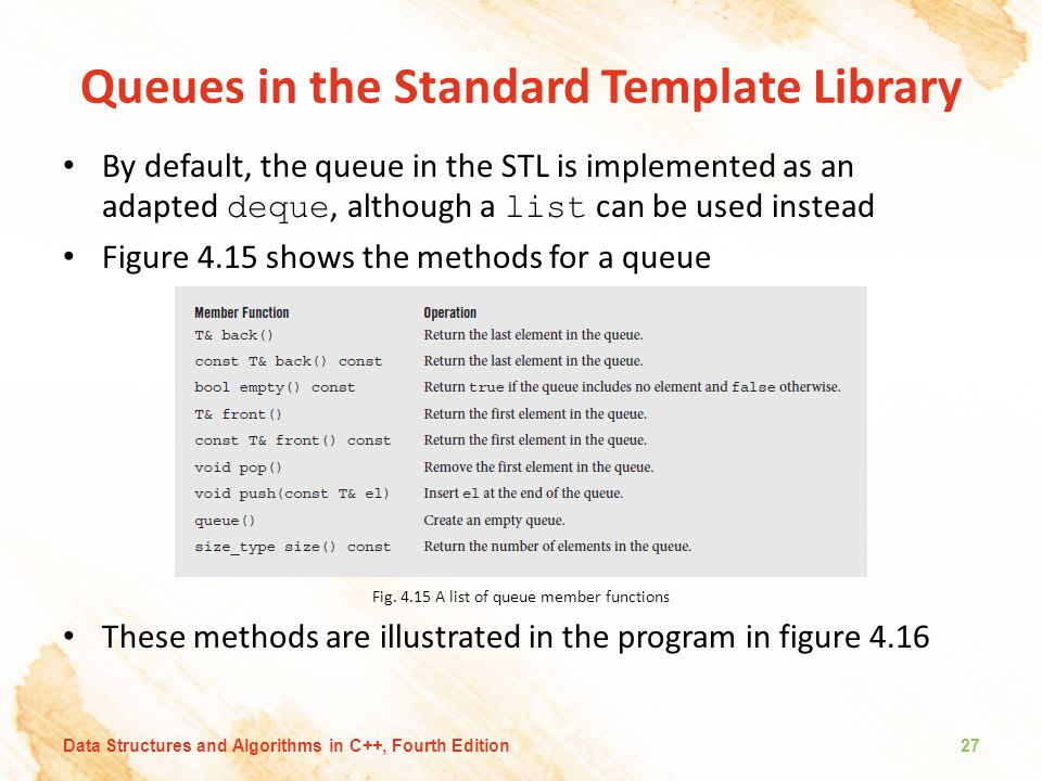 Queues in the Standard Template Library By default, the queue in the STL is implemented as an adapted deque, although a list can be used instead Figure 4.15 shows the methods for a queue Fig.