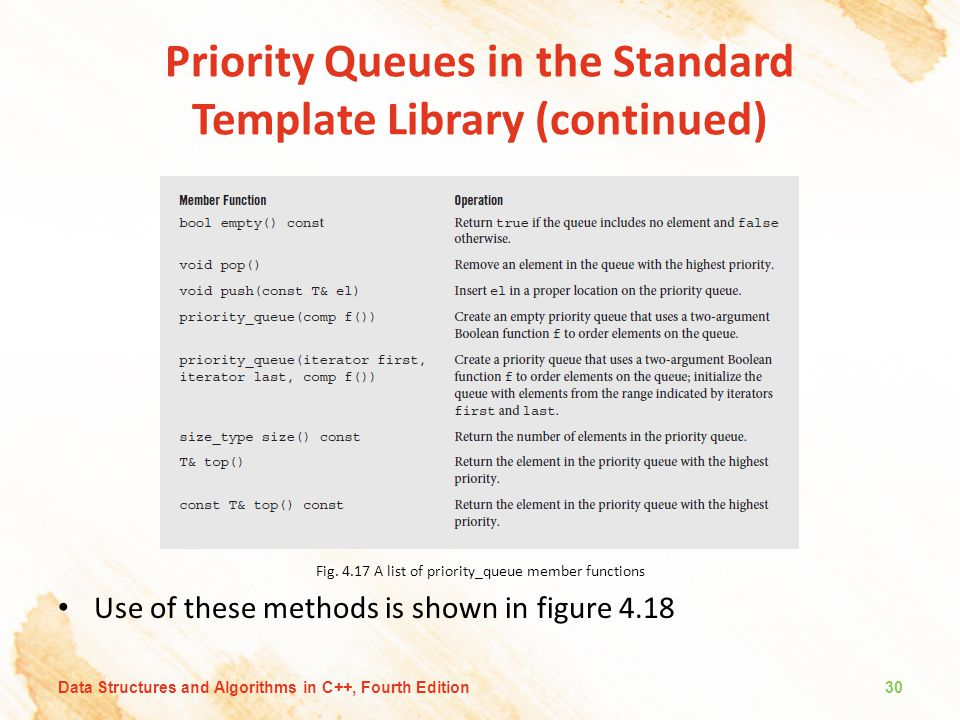 Priority Queues in the Standard Template Library (continued) Fig.