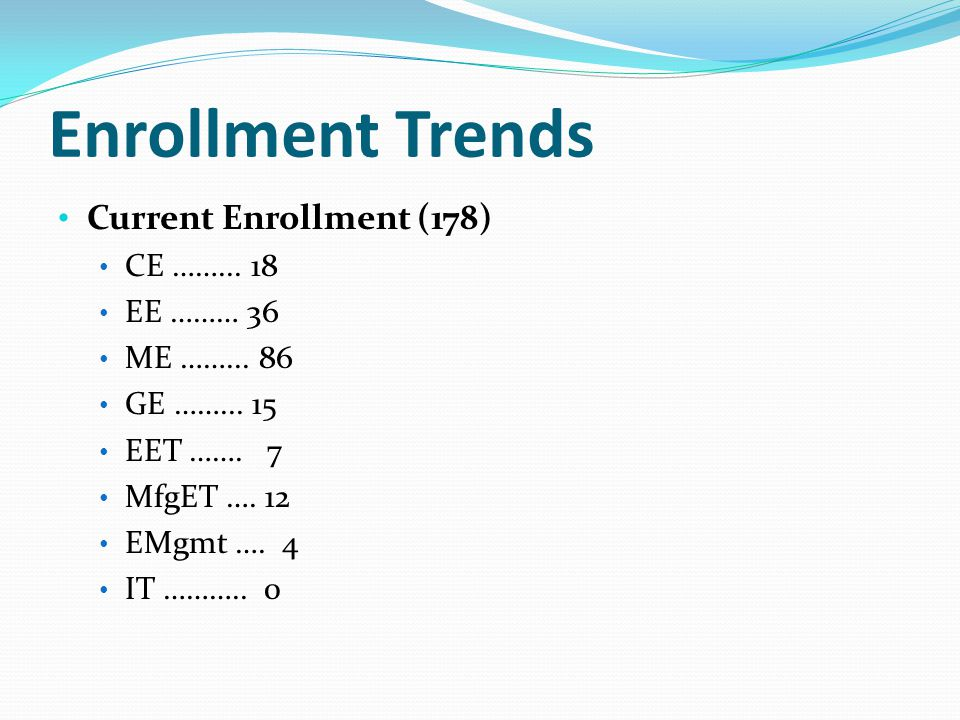 Enrollment Trends Current Enrollment (178) CE ……...