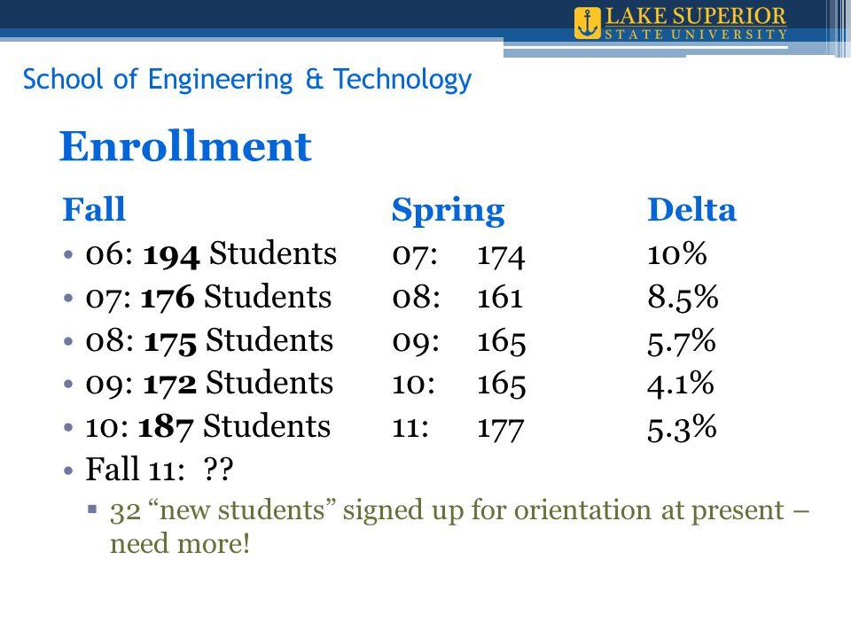 Enrollment FallSpringDelta 06: 194 Students07: 17410% 07: 176 Students08:1618.5% 08: 175 Students09:1655.7% 09: 172 Students10:1654.1% 10: 187 Students11:1775.3% Fall 11: .