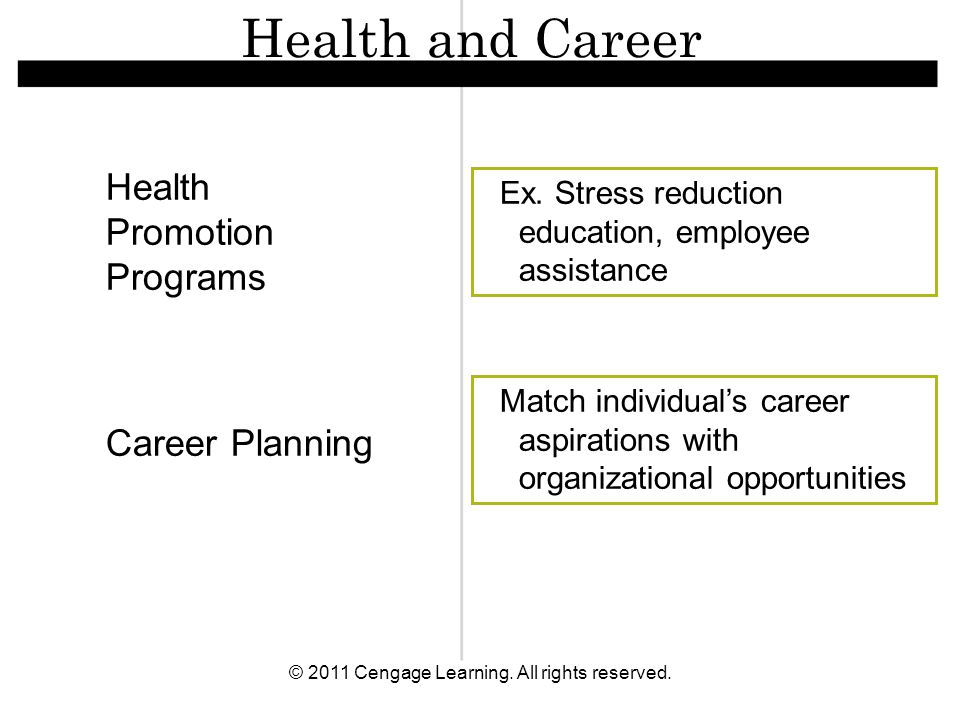 © 2011 Cengage Learning. All rights reserved. Health Promotion Programs Ex. Stress reduction education, employee assistance Match individual's career