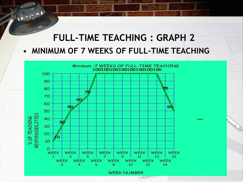 REQUIREMENT: 7-10 WEEKS OF FULL- TIME TEACHING 10 WEEKS OF FULL-TIME TEACHING