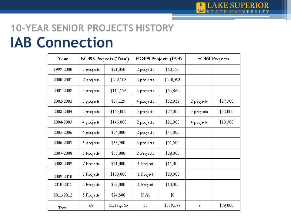 10-YEAR SENIOR PROJECTS HISTORY IAB Connection