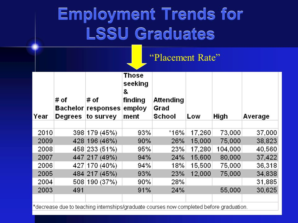 Employment Trends for LSSU Graduates Placement Rate