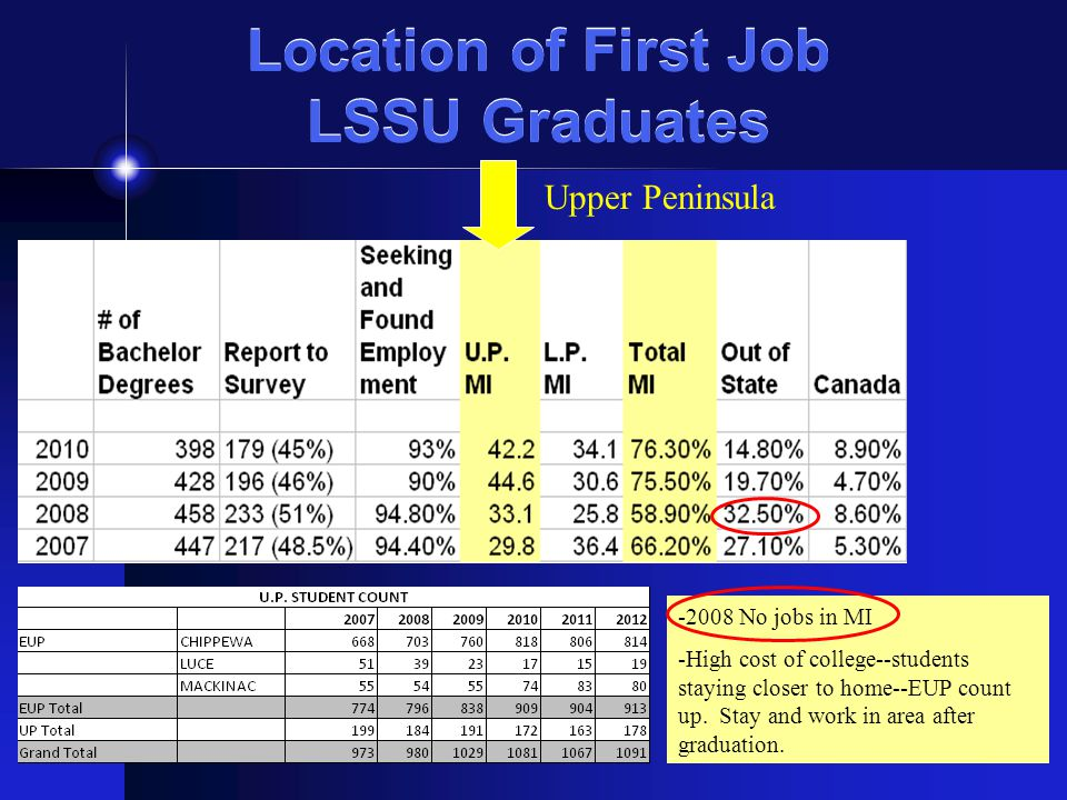 Location of First Job LSSU Graduates Upper Peninsula -2008 No jobs in MI -High cost of college--students staying closer to home--EUP count up.